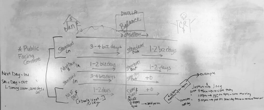 transfer timeline whiteboard image