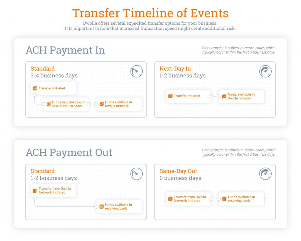 ACh bank transfer timeline