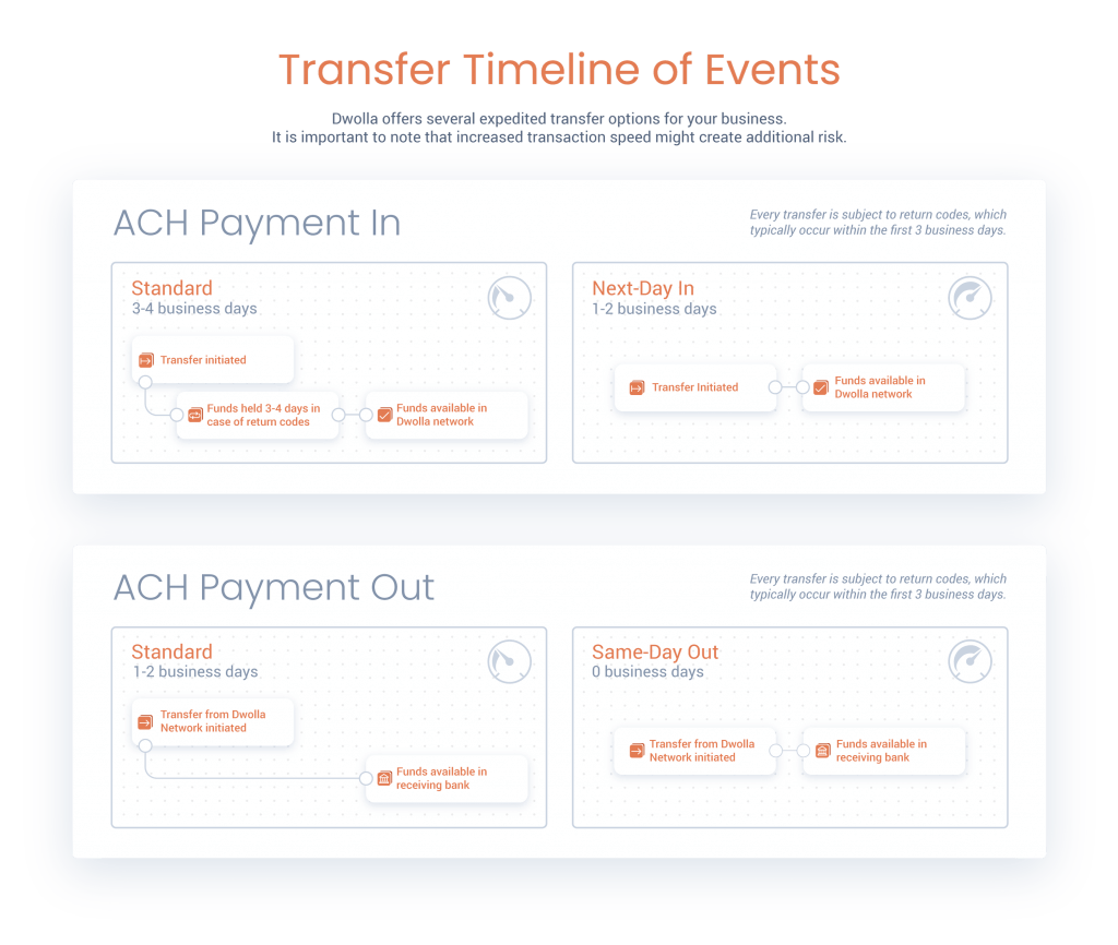 ACH Transfer in transfer out graphic