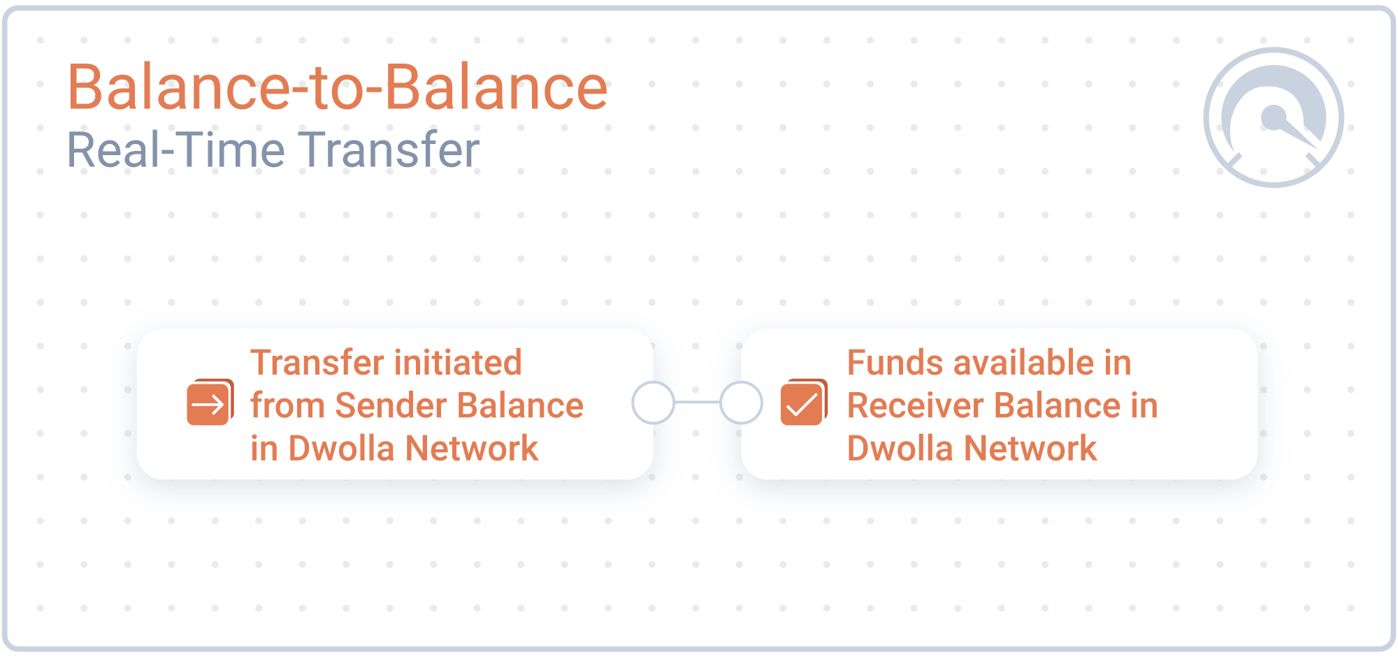 Balance-to-Balance Transfer Timeline Graphic