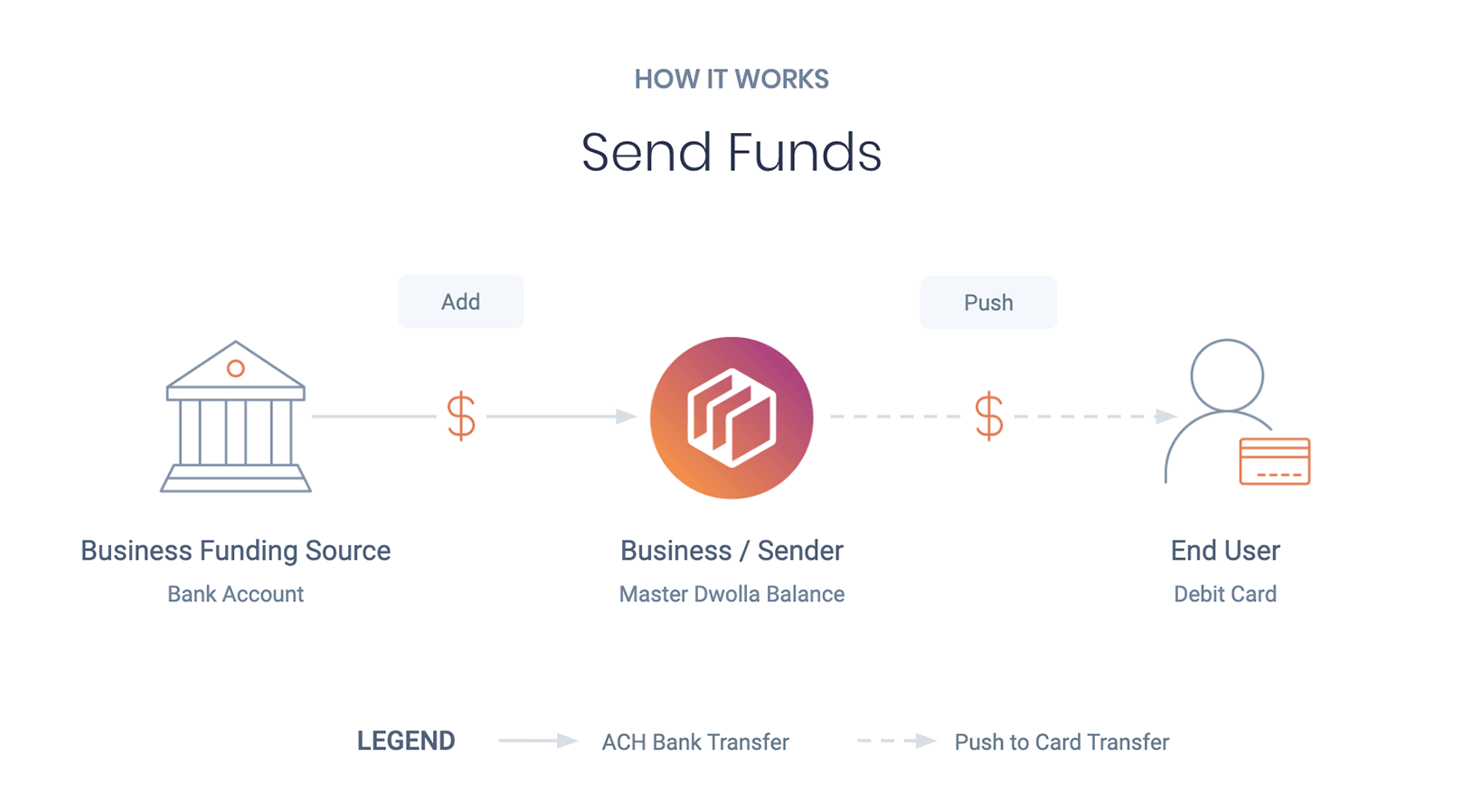 Push-to-Debit Send Funds Graphic